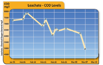 Leachate COD levels reduced by AIA Aeration Systems