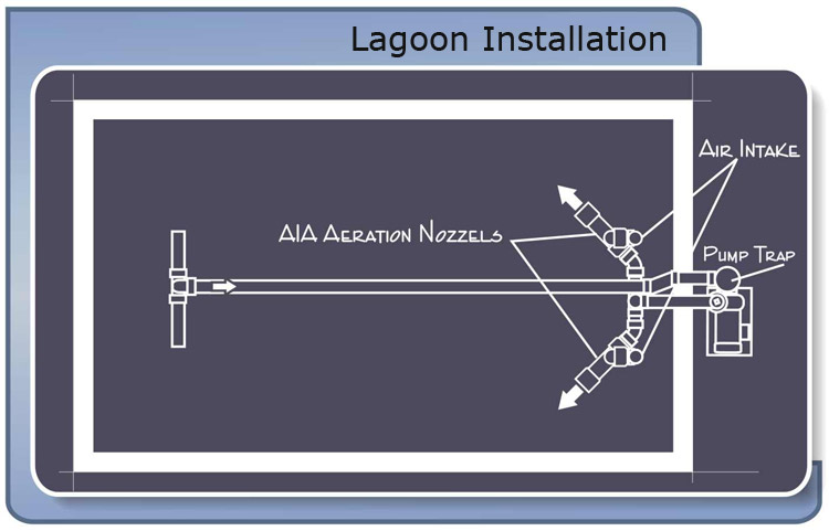Diagram of an AIA Aeration system installed at St Lucie Leachate Pond